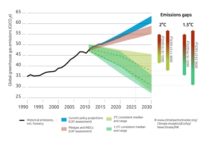 Graph_shows_countries_urgently_need_to_strengthen_2030_emission_targets_before_Paris_climate_summit_–_emissions_gap__19Gt_CO2___Bits_of_Science
