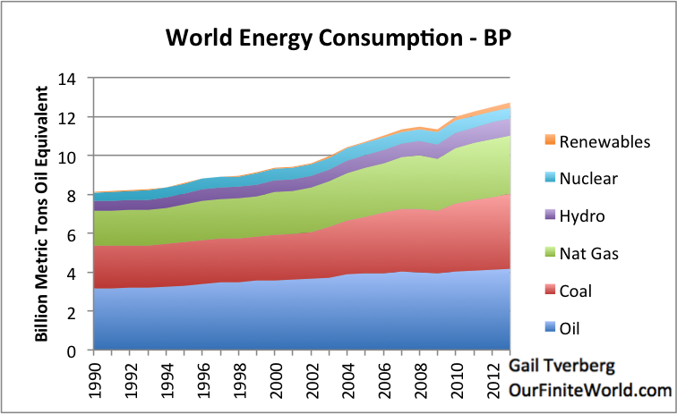 world-oil-consumption-by-source