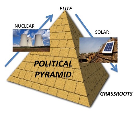 Political pyramid