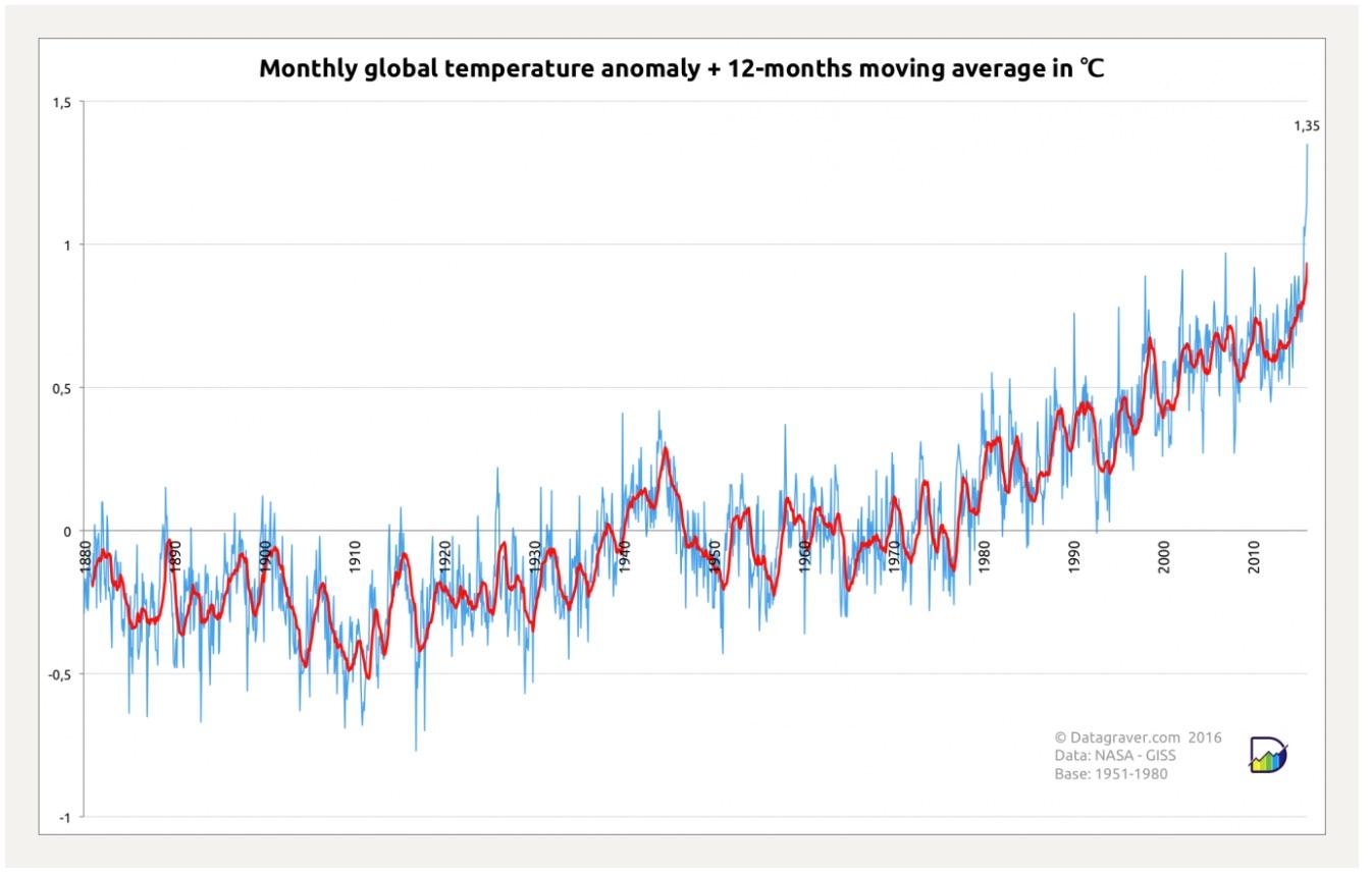 World_temperature_anomalies_for_Februari_2016___Datagraver