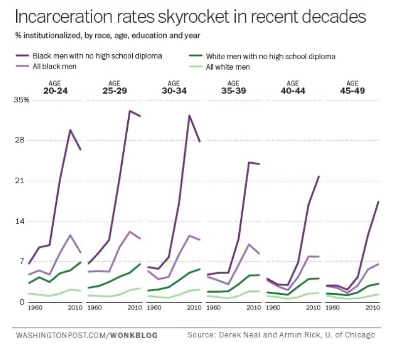 Charting_the_shocking_rise_of_racial_disparity_in_our_criminal_justice_system_-_The_Washington_Post